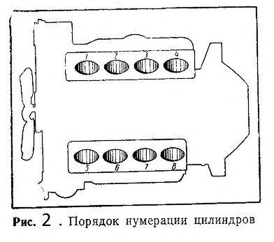Порядок нумерации цилиндров