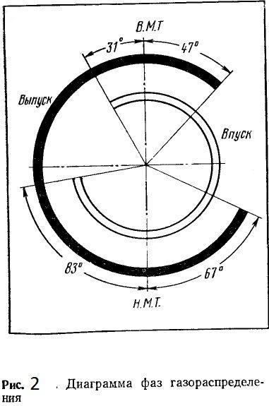 Диаграмма фаз газораспределения