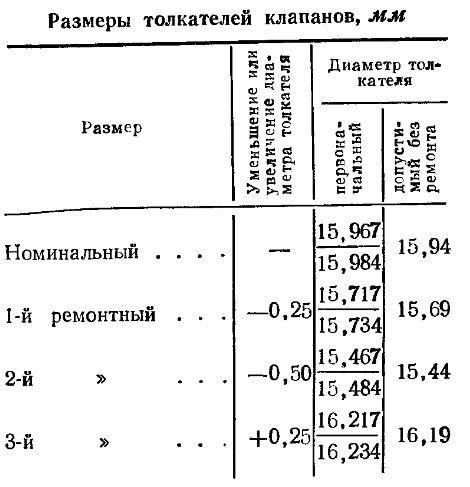 Размеры толкателей клапанов