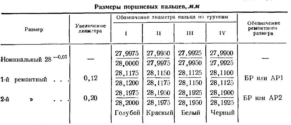 Размеры поршневых пальцев и колец