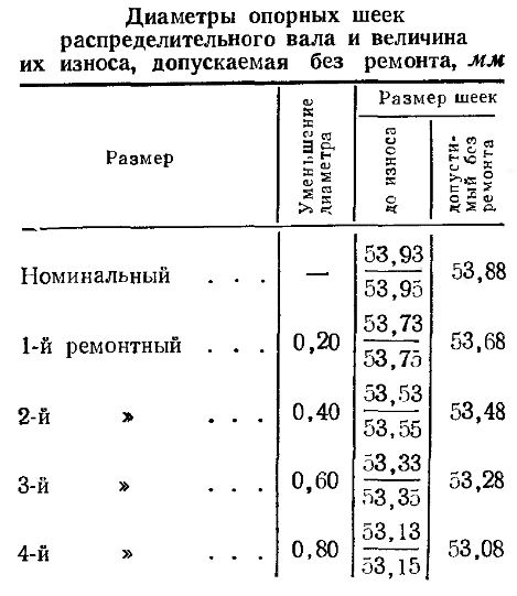 Диаметр опорных шеек распределительного вала