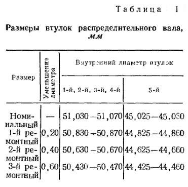 Размеры втулок распределительного вала