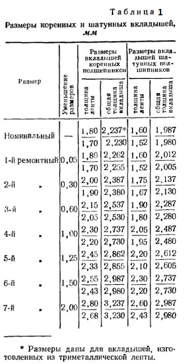 Размеры коренных и шатунных вкладышей