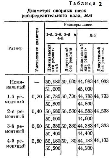 Диаметры опорных шеек распределительного вала