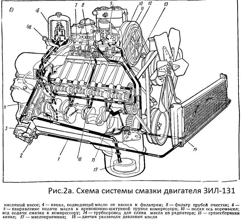 Система смазки ЗИЛ-131