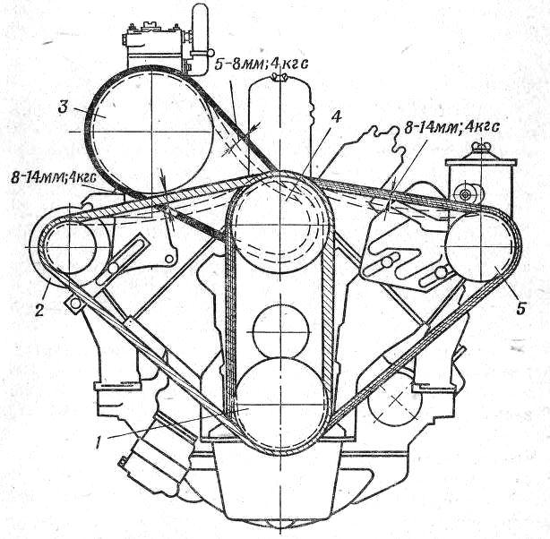 Схема проверки натяжения приводных ремней автомобилей ЗИЛ-130 и ЗИЛ-131