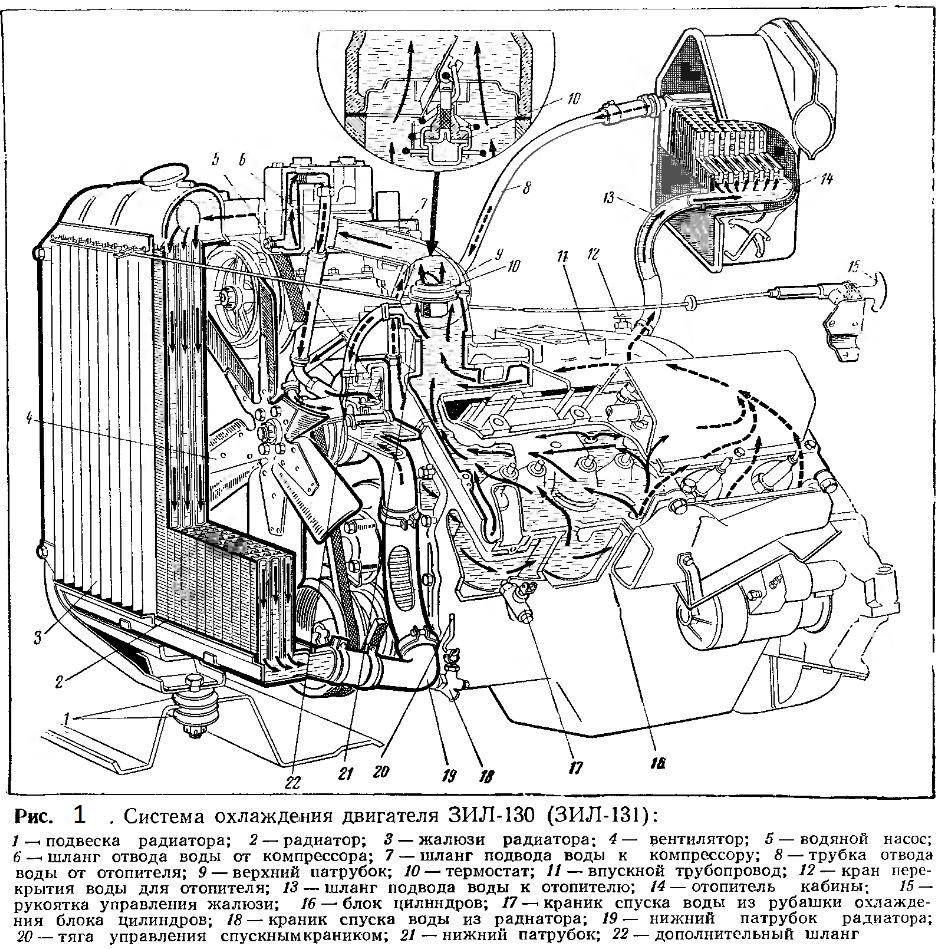 Система охлаждения ЗИЛ-130, 131