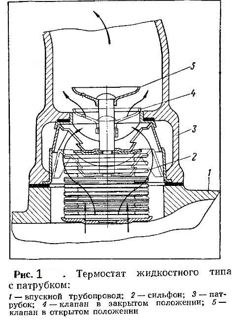 Термостат жидкостного типа с патрубком