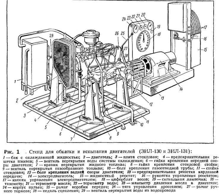 Стенд для обкатки и испытания двигателей