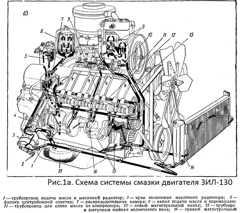 Система смазки зил-130