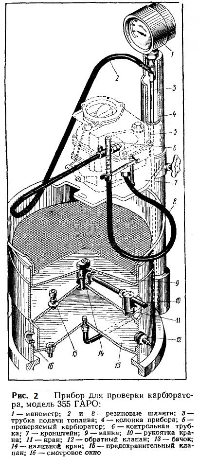 Прибор для проверки карбюратора, модель 355 ГАРО