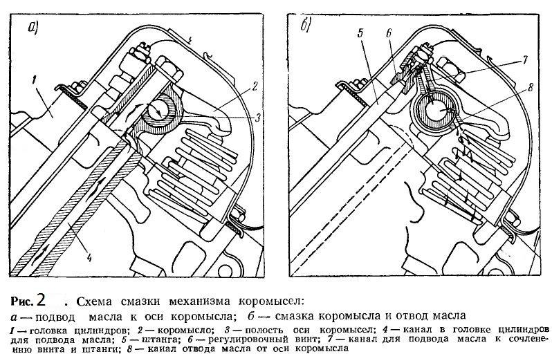 Система смазки механизма коромысел