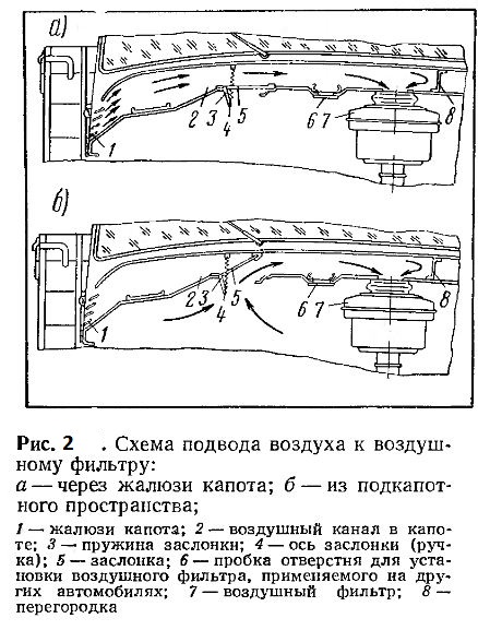 Схема подвода воздуха к воздушному фильтру