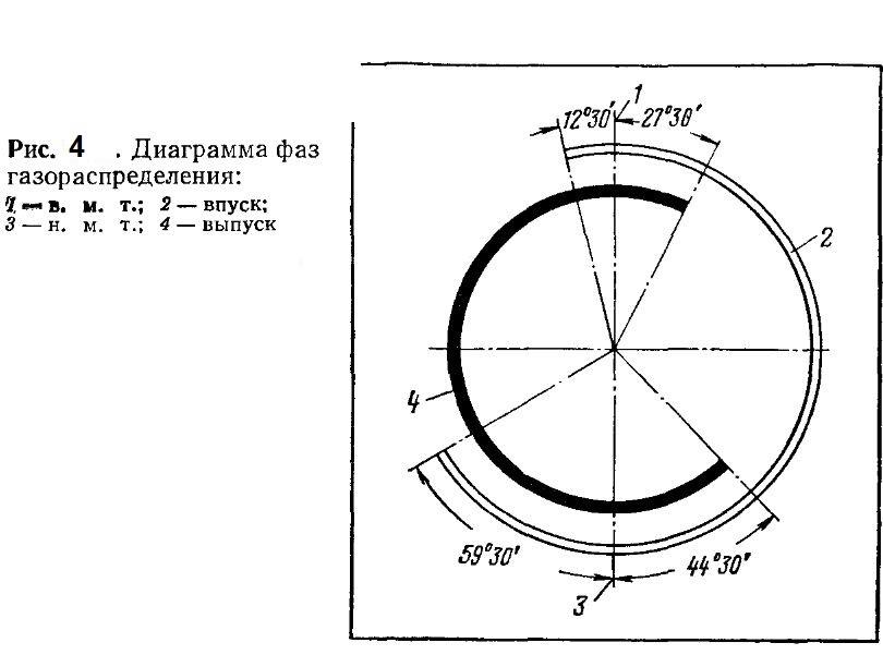 Диаграмма фаз