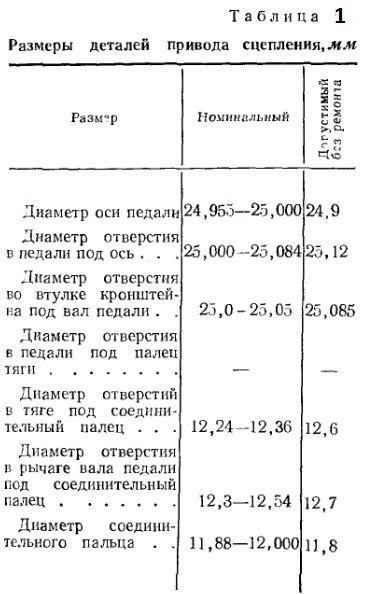 Размеры деталей привода сцепления