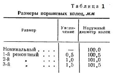 Размеры поршневых колец