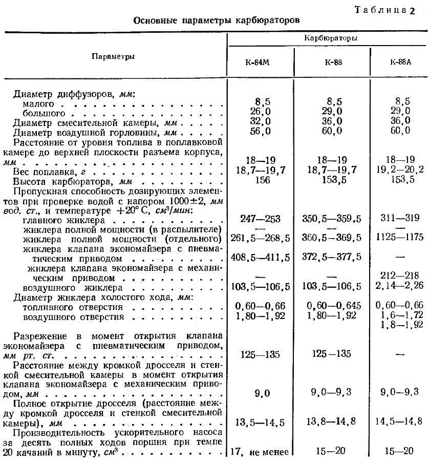 Основные параметры карбюраторов